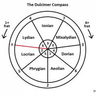 Dulcimer Compass