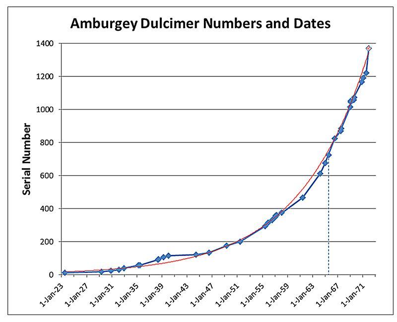 Amburgey dulcimer listings.jpg
