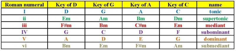 transposition chart for basic keys.jpg